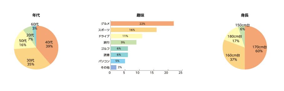 男性会員 年齢比率