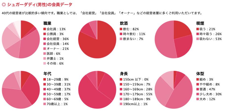 男性会員データ