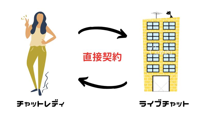 直接契約の図
