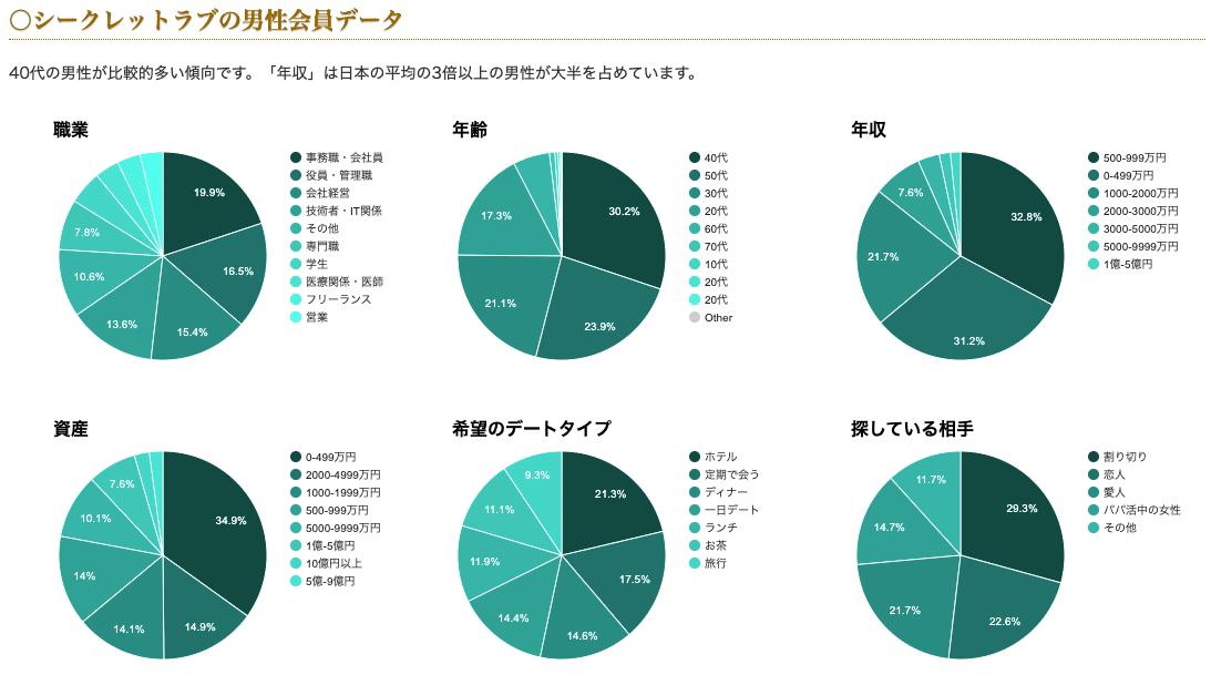 男性会員のデータ
